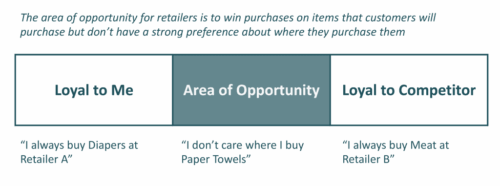 Retailer's area of business opportunity