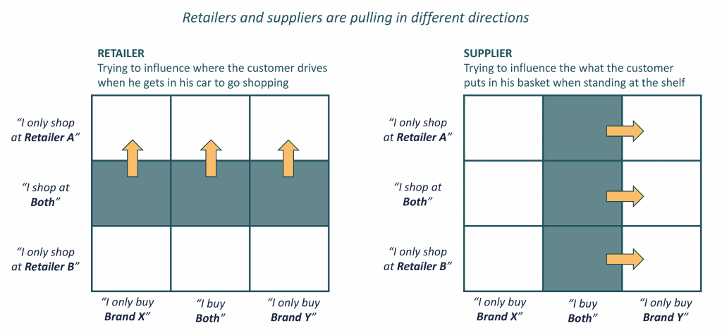 Retailers and suppliers priorities