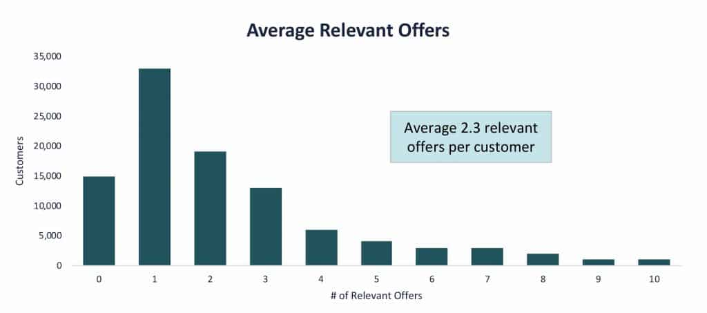 Number of relevant offers per customer