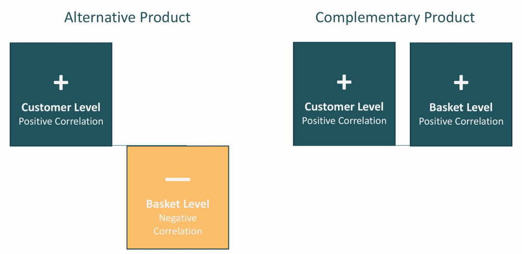 Alternative Products and Complementary Products analytics
