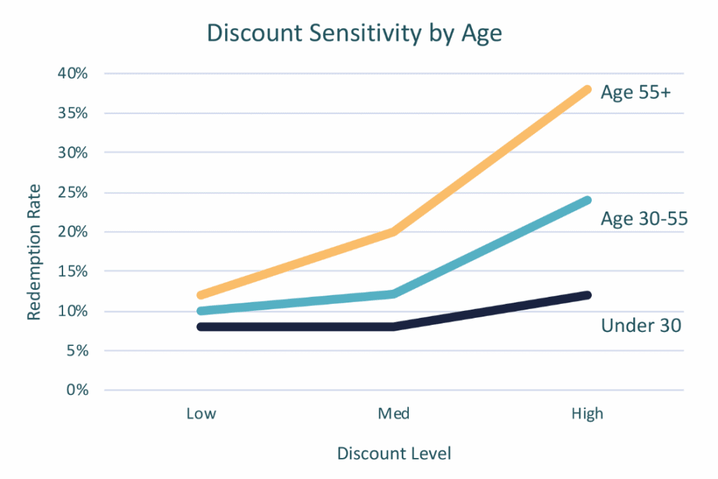 Discount sensitivity level by age