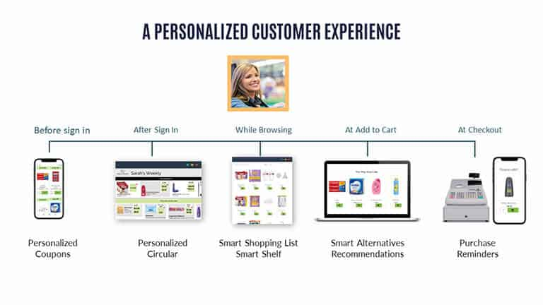 Personalized Customer Experience across all touch points