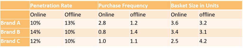 Brand Purchase Behavior